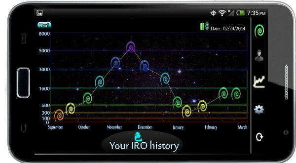 IRO график прогресса