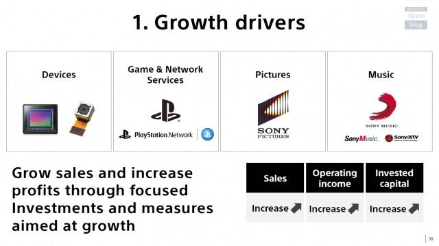 Sony намерена снизить продажи Xperia